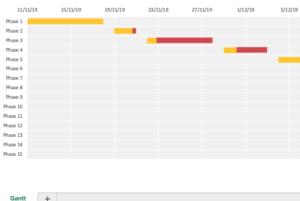modèle excel de calcul Échelle de temps du projet